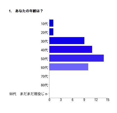 年齢構成グラフ