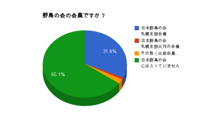庭鳥調査グラフ140223_3