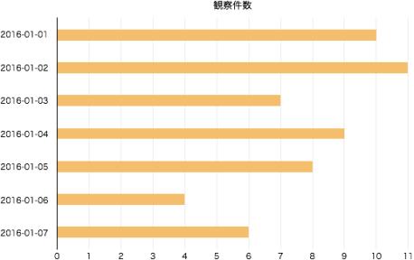 2016庭にくる野鳥-観察件数グラフ
