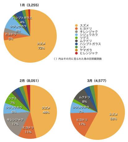 2014庭鳥グラフ-07