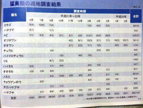 猛きん類調査結果(事業者資料)