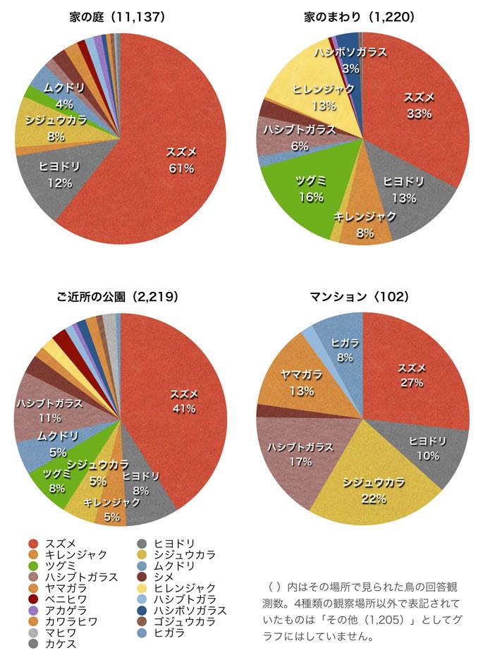 2014庭鳥グラフ-08