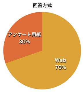 2014庭鳥グラフ-01